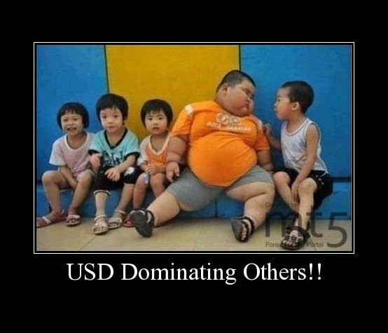 USD Dominating Others!!