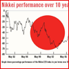 Nikkei surges to nearly 5-year high as yen sags after G20