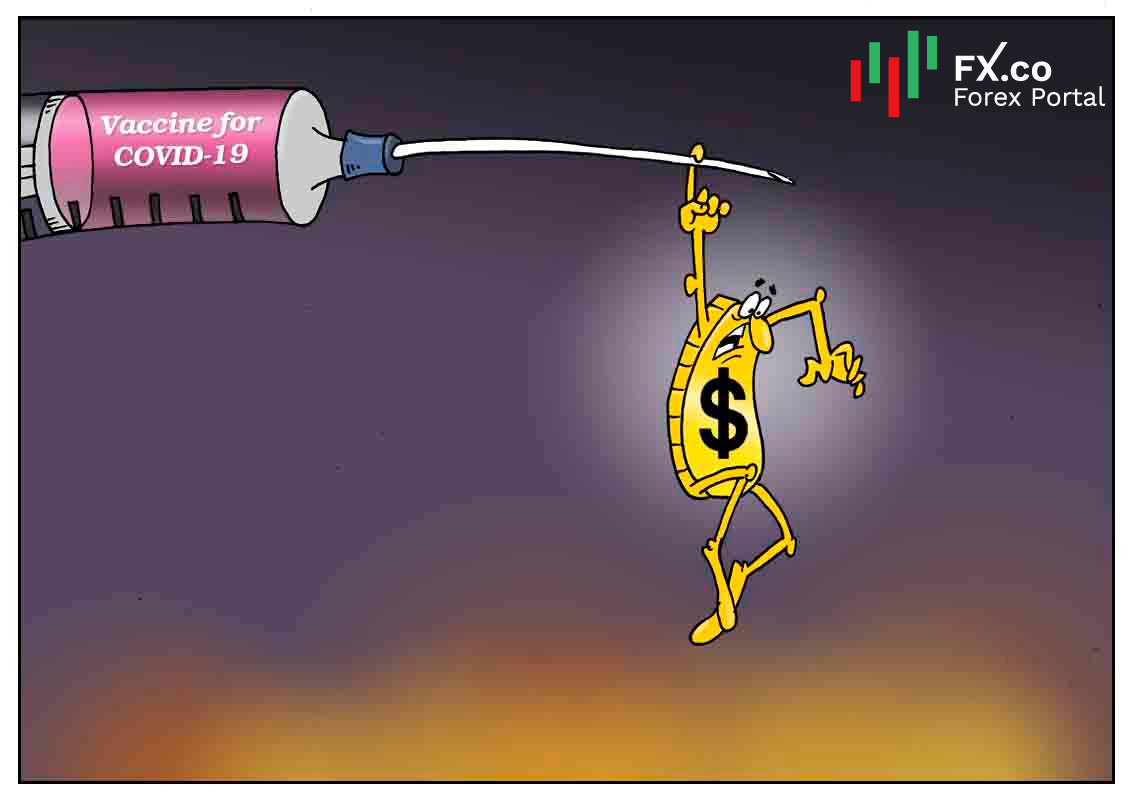 USD hits 2-month low amid news about coronavirus vaccine