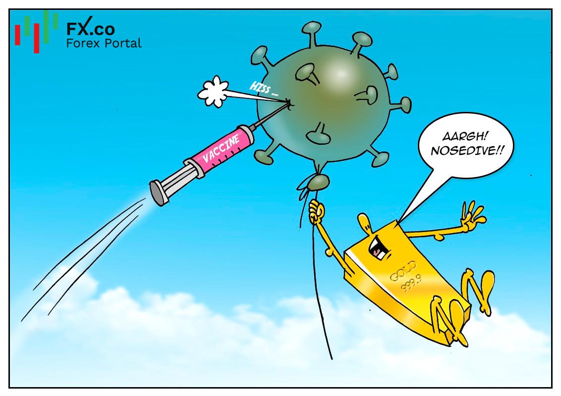 El oro cae ante la recuperación económica mundial